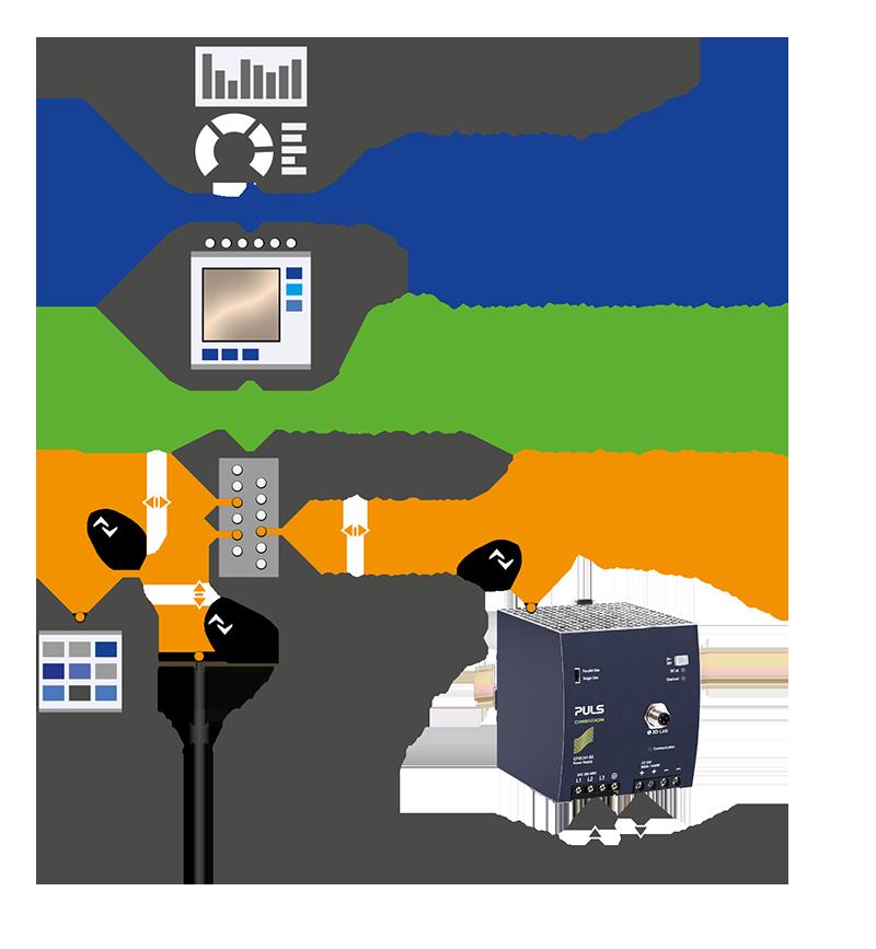 Système d'automatisation avec des composants IO-Link