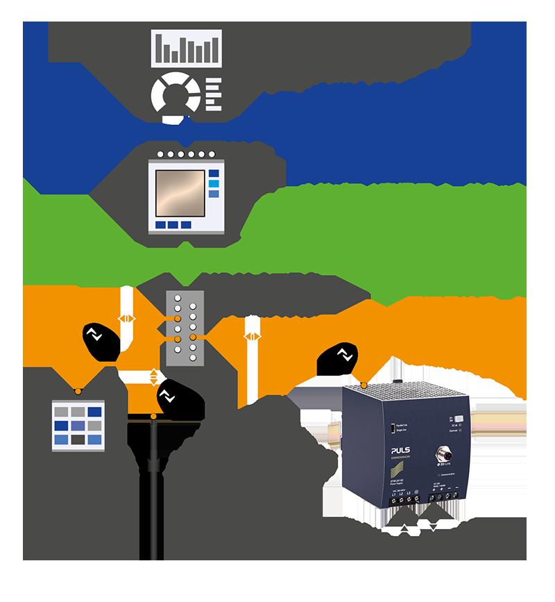 IO-Linkコンポーネントを備えた自動化システム