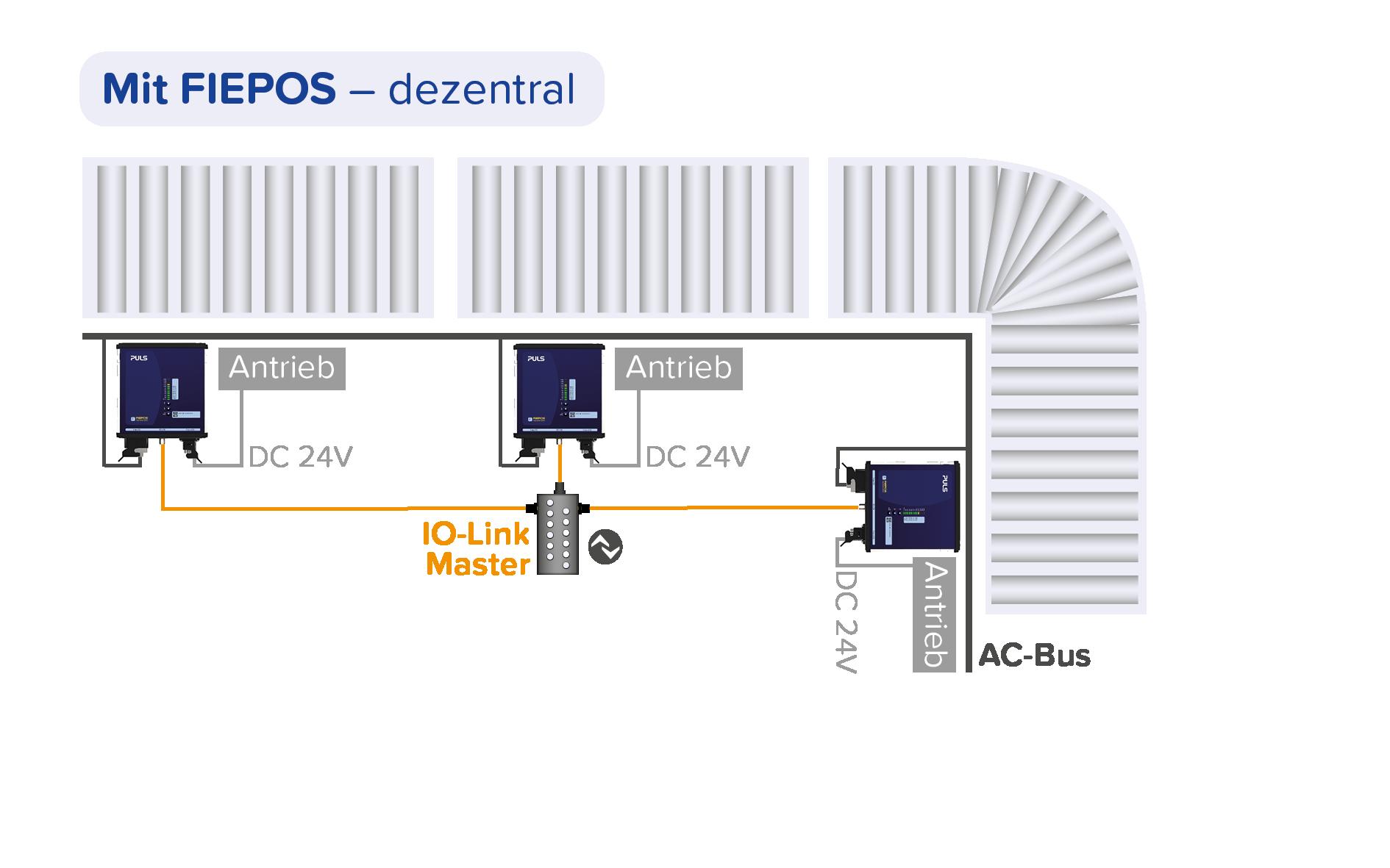 Dezentrale Stromversorgung - mit PULS FIEPOS Schaltnetzteilen