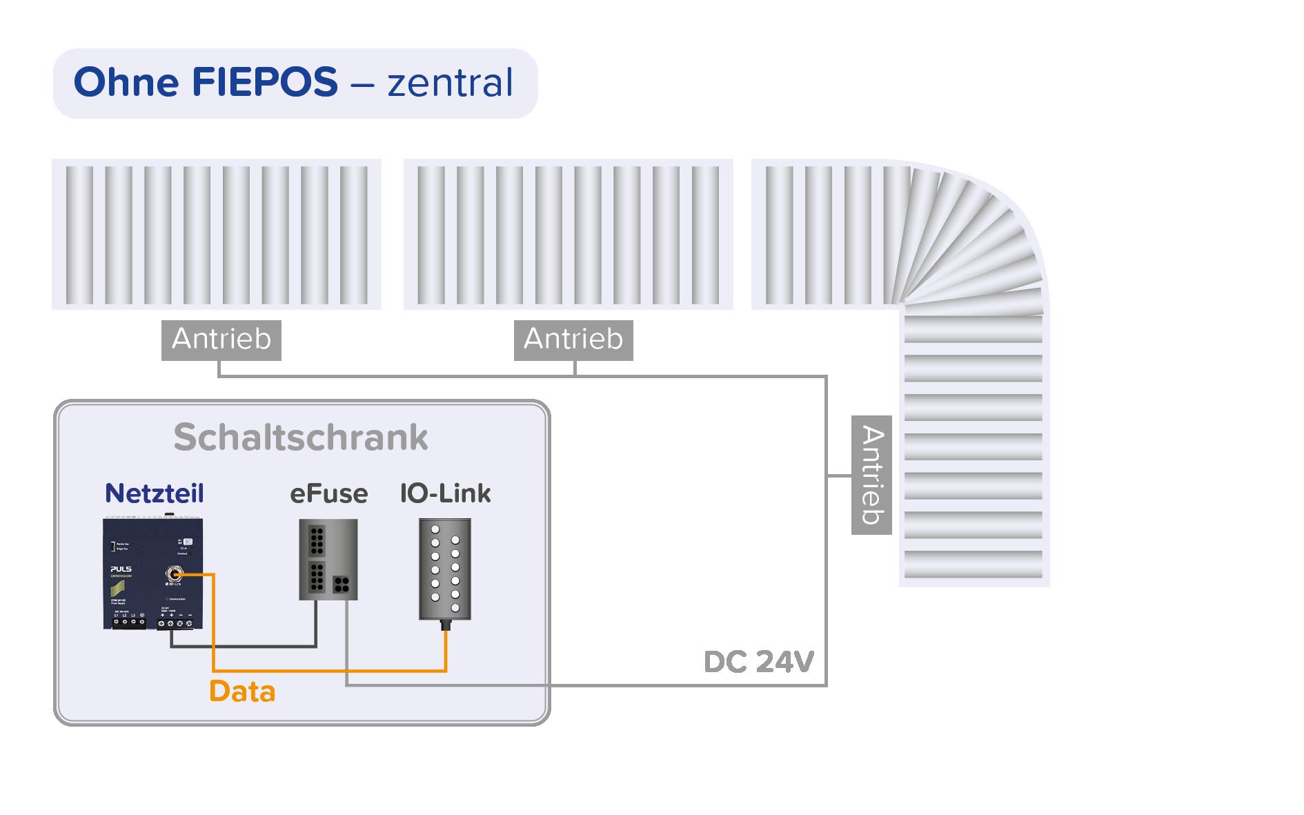 Zentrale Stromversorgung - ohne PULS FIEPOS Schaltnetzteile
