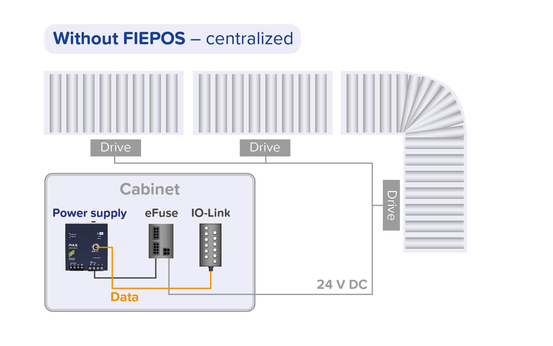 Centralized power supply - without FIEPOS field power supplies