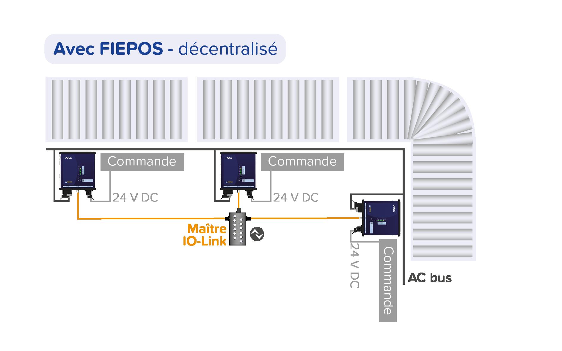 Alimentation électrique décentralisée - avec FIEPOS