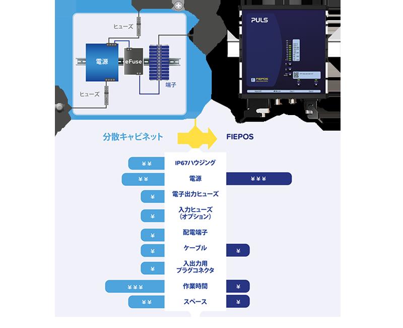 制御キャビネットに替わる新ソリューション: フィールド電源 eFuseシリーズ